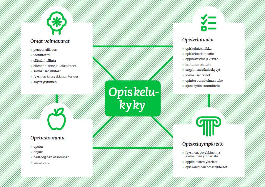 opiskelukykymalli-syl-2013
